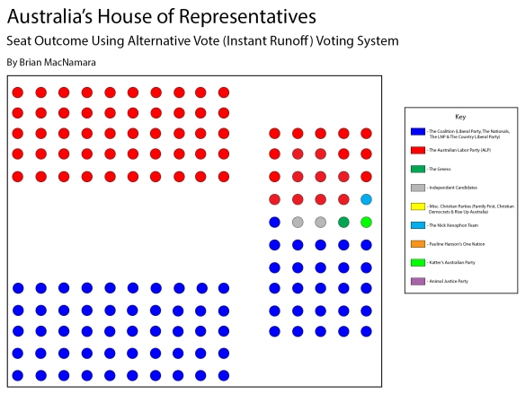 The Australian House of Representatives using the Alternative Vote method