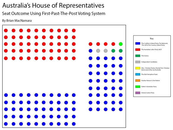 Charting Australia's House of Representatives useing the First-Past-The-Post Voting System