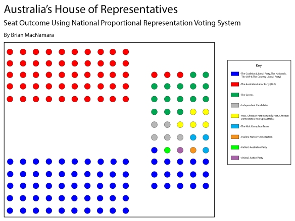 Australia's House of Representatives using Nation-Wide Proportional Representation Voting.