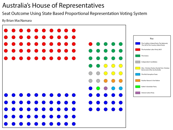 Australia's House of Representatives using Proportional Representation Voting by State