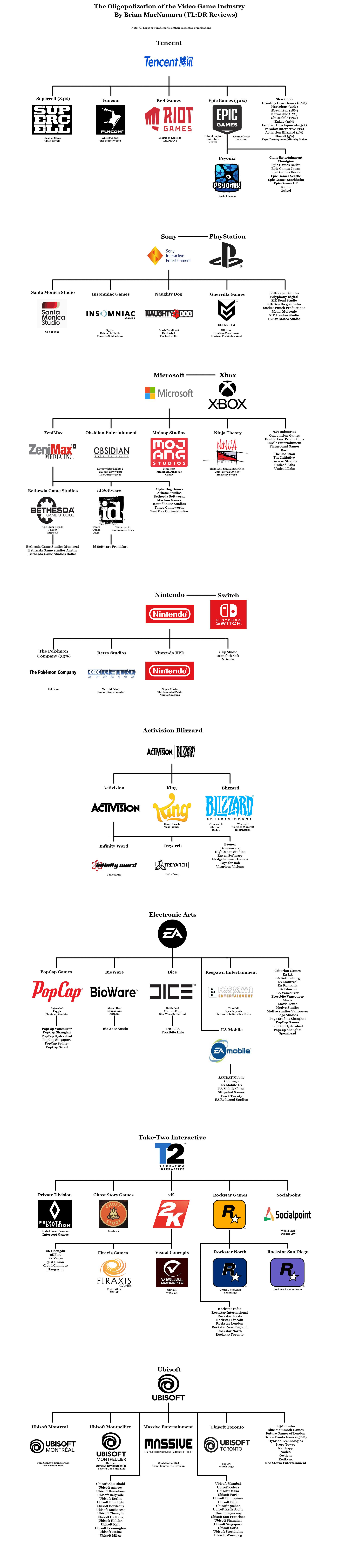 The Oligopolization of the Video Game Industry. Image Credit: Brian MacNamara. Image Logos Credit: Their Respective Companies.
